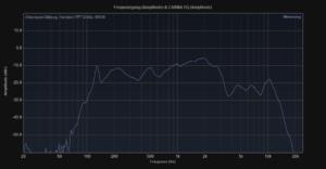 Dockin D Mate 360° Bluetooth Lautsprecher im 4 Wochen Test + Vergleich mit Bose Soundlink Revolve 5