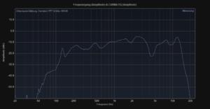 Dockin D Mate 360° Bluetooth Lautsprecher im 4 Wochen Test + Vergleich mit Bose Soundlink Revolve 6
