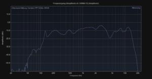 Dockin D Mate 360° Bluetooth Lautsprecher im 4 Wochen Test + Vergleich mit Bose Soundlink Revolve 7